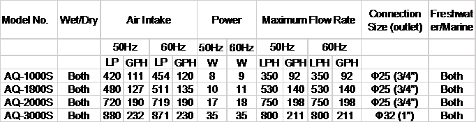 Technical Data Skimmer pumps