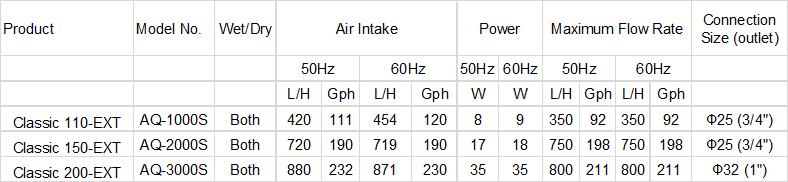 Technical Data Skimmer Pump