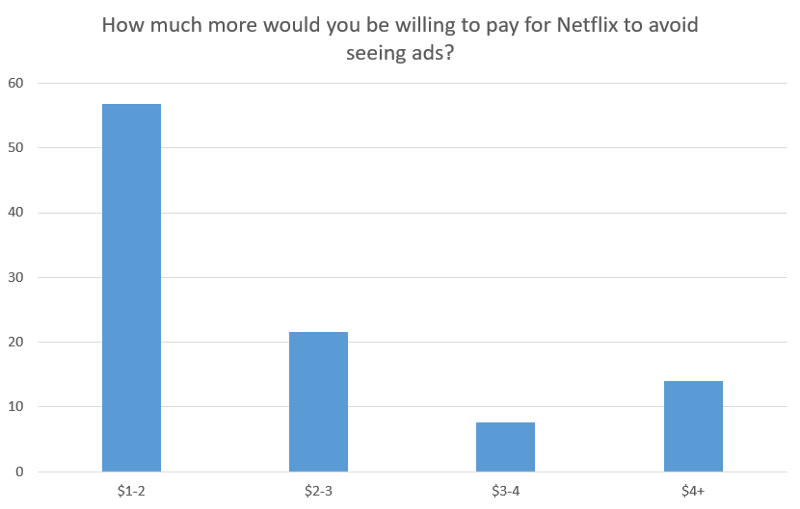 How much more would you be willing to pay for Netflix to avoid seeing ads?