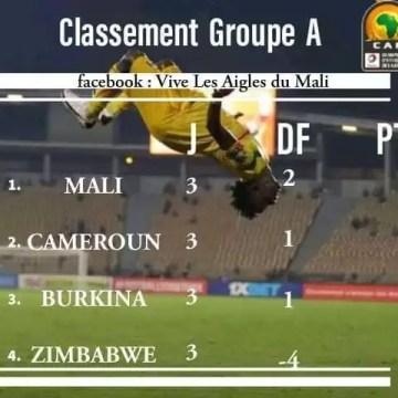 Foot: CHAN Cameroun 2020, les Aigles valident leur ticket pour les quarts de finals