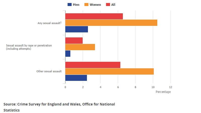 11% af alle kvinder og 3% af alle mænd har været udsat for seksuelle overgreb som børn, viser ny undersøgelse fra engelske Office of National Statistics. Billede: Figur fra undersøgelsen.