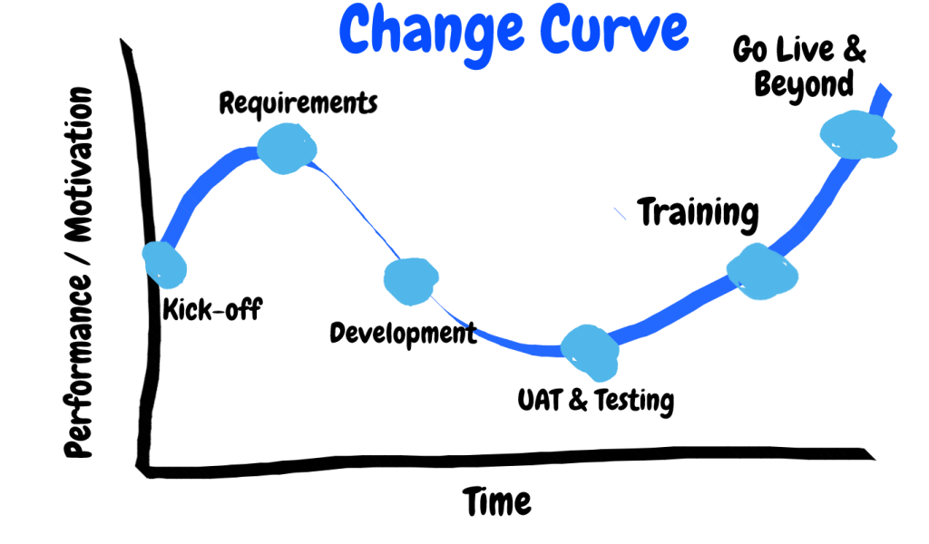 Dynamics 365 project life cycle applied to a standard change curve.