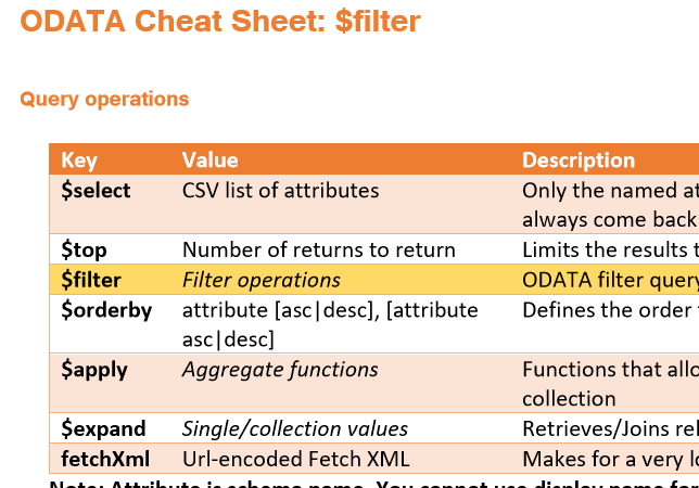 ODATA Cheat sheet - Parameters section