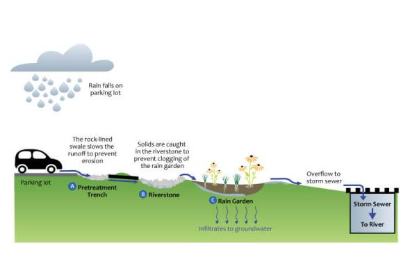 diagram of Hacienda Sarria: Pretreatment trench, Riverstone & Rain Garden