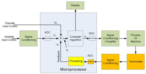 Unit 6: Analog IO and Process Control [ReferenceDigilentinc]