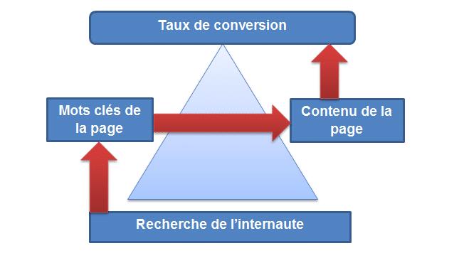 Comment améliorer ses taux de conversions ?