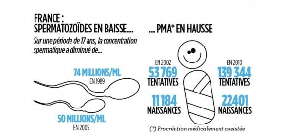 Infertilité en France : spermatozoïdes en baisse, PMA en hausse (Mehdi Benyezzar / Le Nouvel Observateur)