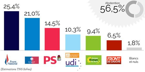 7352896 Européennes : le triomphe du FN, un choc pour la classe politique selon Valls