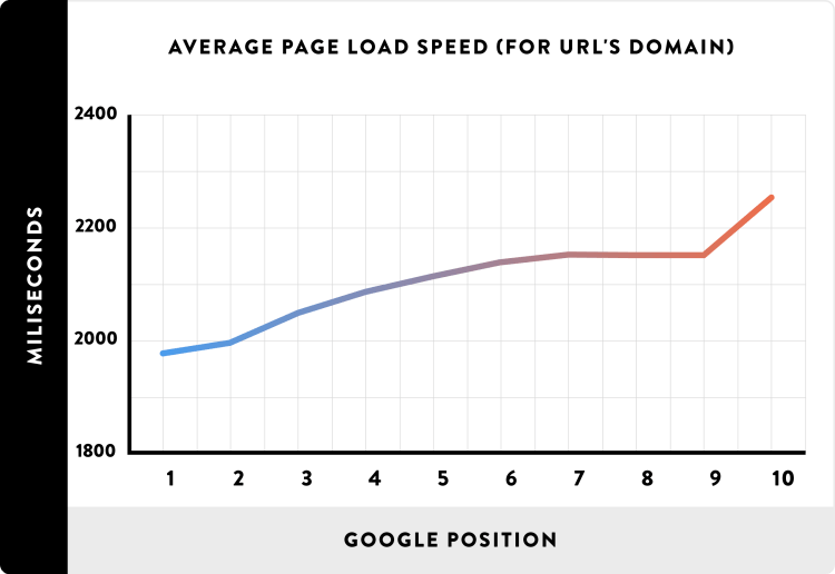 01_Average-Page-Load-Spead-for-URLs-domain_line
