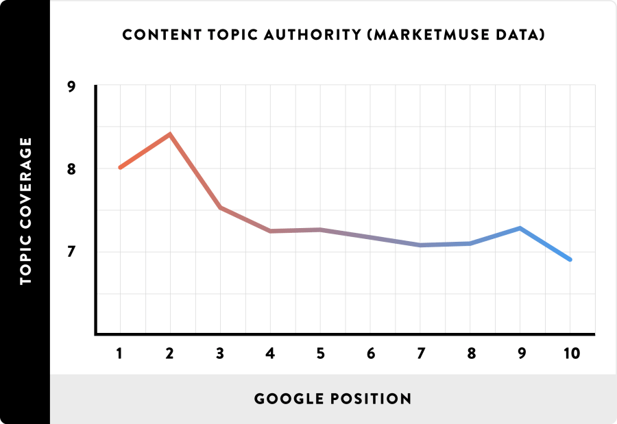 07_Content-Topic-Authority-MarketMuse-Data_line