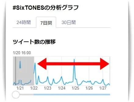 SixTONESのツイート件数グラフ