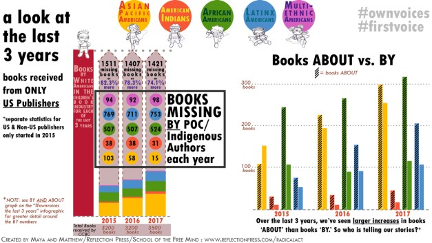 Graph showing 3 year look at books about vs by