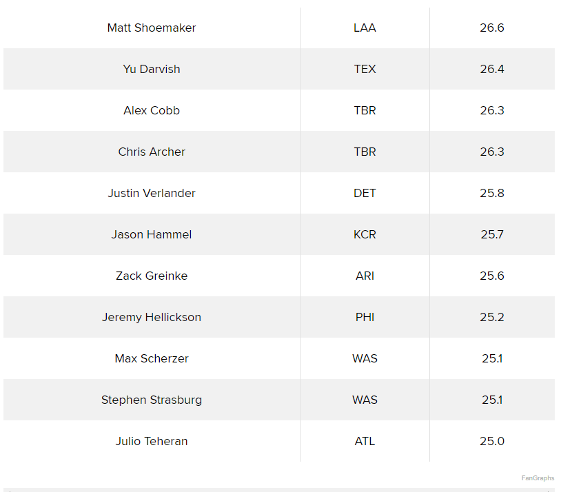 MLB pitchers 2017 with the longest time between pitches.