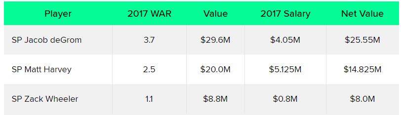Mets Best WAR Value 2017