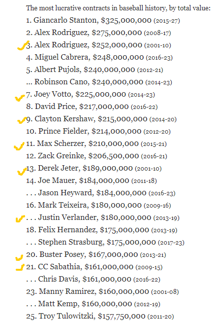 MLB Biggest Contracts