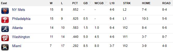 NL East Standings 4/28/18