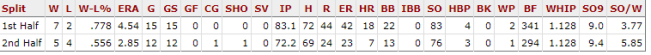Masahiro Tanaka, 2018 Season Splits Source: Baseball Reference