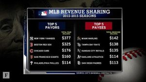 MLB Revenue Sharing Snapshot (Photo: Forbes)