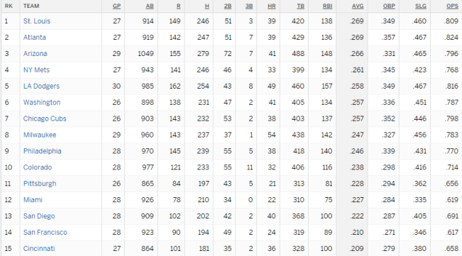 2019 Mets Team Batting 4/29/19 (Source: ESPN)