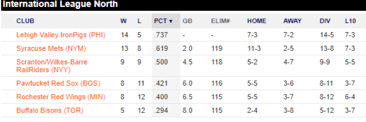Standings North Division IL (Source: MLB.com)