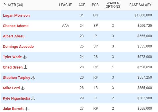 Selected Yankees Salaries (Source: Spotrac)