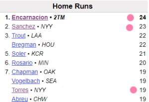 Three 2019 Yankees on the board: AL Home Run Leaders 6/26/2019 (Source: Baseball Reference)