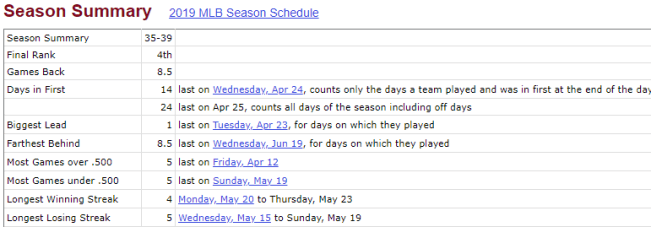 Mets 2019 Season Thru June 20 (Source: Baseball Reference)