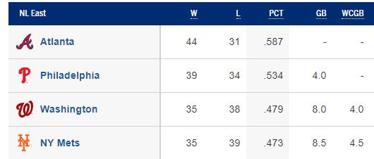 NL East Standings 6/20/2019 (Source: MLB)