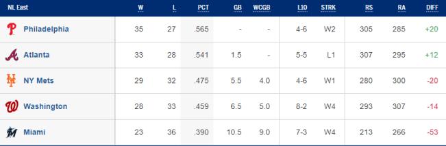 NL East Standings - 06/06/19 (Source: MLB)