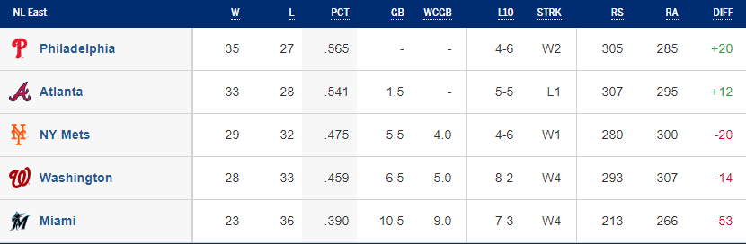 NL East Standings - 06/06/19 (Source: MLB)