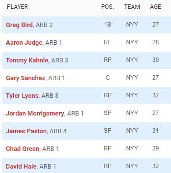 Yankees Eligible For Arbitration 2020 (Source: MLB.com)