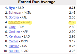 Top Ten Pitchers In ERA 9/3/2019 (Source: Baseball Reference)
