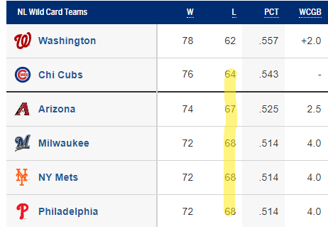 NL Wild Card Standings 9/7/2019 (Source: MLB.com)