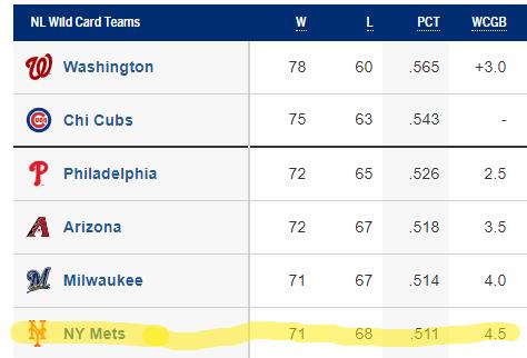 NL Wild Card Standings 9/4/2019 (Source: MLB.com)
