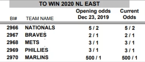 Odds to win the NL East 2020 (Source: wagertalk.com)