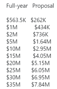 Player salaries before and after COVID-19 (ESPN)