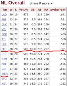 2019 NL Standings 50 games into the season (Baseball-Reference)
