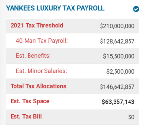 Yankees Team Payroll 2021 (Spotrac)