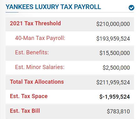 Yankees 2021 Payroll 10/29/20 (Spotrac)