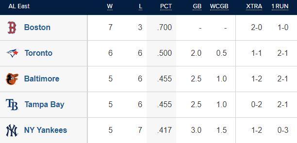 Last Place Yankees AL East (MLB.com)