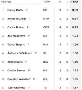 MLB ERA Leaders (Source: mlb.com)