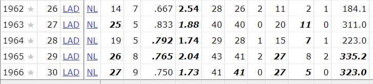 Koufax 1962-1966 (Source: Baseball-Reference)