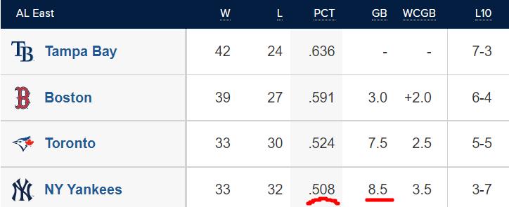 AL East Standings 6/13/2021