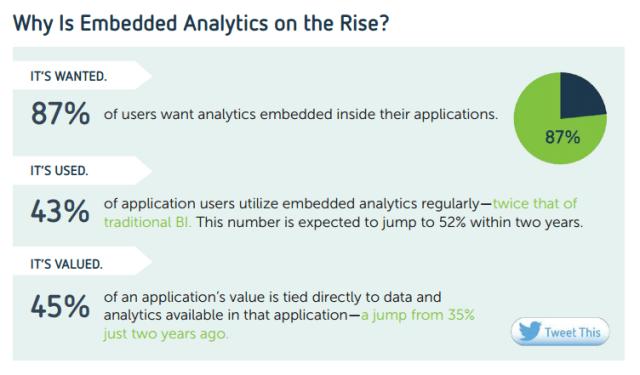 AAEAAQAAAAAAAAeOAAAAJDhhNDE5MDE0LTI1Y2ItNDk0OS04NTA4LTVjZWY5MTliOWYzYg Embedded analytics: the future of business intelligence