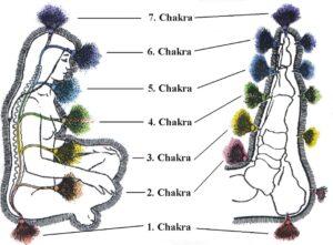 Reflexology chakras