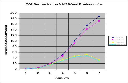 CO2 sequestration graph
