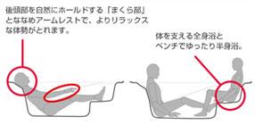 浴槽ベンチ図