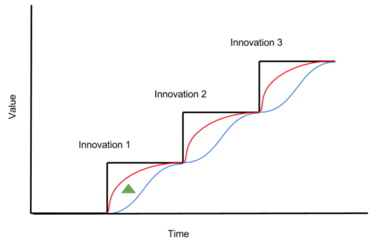 Why Brick and Mortar Ecosystem Should Adopt Innovations First