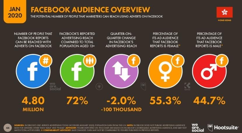 Facebook廣告投放