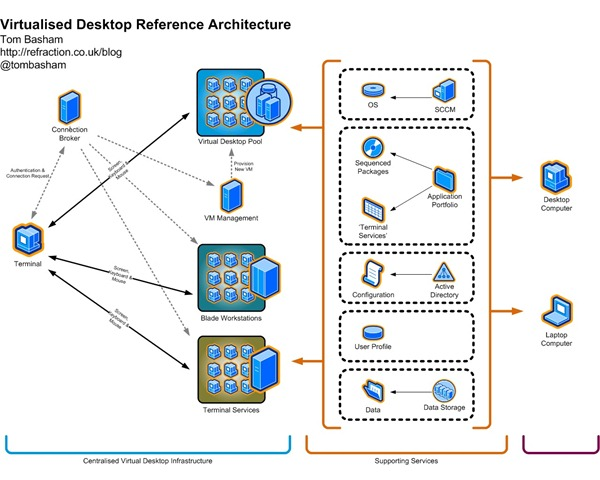 Virtual Desktop Infrastructure (VDI) | My Digital Life